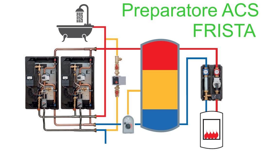 FRISTA - Stazione modulare per produzione rapida ACS